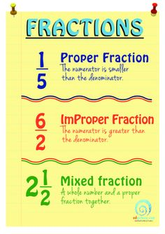 A free printable fractions poster from EdGalaxy. Explains the difference between proper, improper, and mixed fractions. Teaching Fractions, Math Fractions, Teaching Math, Teaching Ideas, Fractions For Kids, Multiplication, 3rd Grade Fractions, Adding And Subtracting Fractions, Dividing Fractions