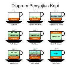Google coffee pinterest coffee wajib tau ccuart Images