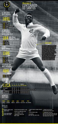 Infográfico: Almanaque do centenário do Santos