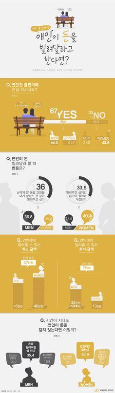 미혼남녀 67% '연인간 금전거래 찬성'…얼마까지 빌려줄 수 있을까? [인포그래픽] #Money / #Infographic ⓒ 비주얼다이브 무단 복사·전재·재배포 금지