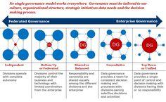 The Best Data Governance Model Is ... | Scott McLeod | LinkedIn