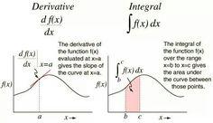 Derivative vs Integral