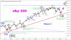 A new technology of the stock market analysis:Elliott`s waves + Fibonacci`s levels + Tzolkin`s module are redictable trends + value levels + time of the events.