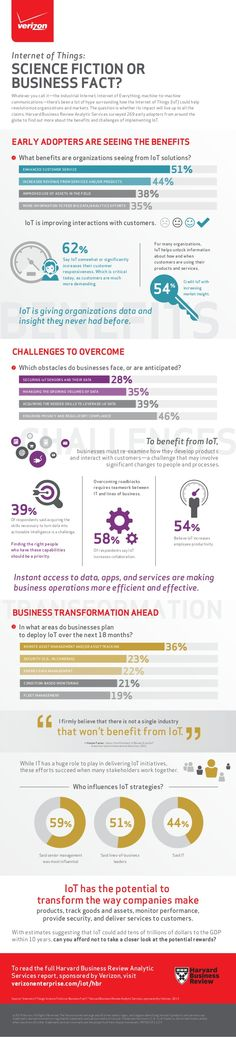 Infographic: Internet of Things - Science Fiction or Business Fact?