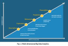 A telecom operator is a 'natural' #BigData factory. Huge volume of data is generated each second as part of its business-as-usual processes and what is more – all this data is generated, captured and available in real-time and digital form by default.