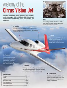 Modest performance and price, coupled with spacious cabin and safety features, make Vision Jet popular with owners of Cirrus piston-powered aircraft trading up. Small Private Jets, Luxury Private Jets, Private Plane, Jet Aviation, Aviation Insurance, Personal Jet, Aviation Engineering, Airplane Interior, Pilot Humor