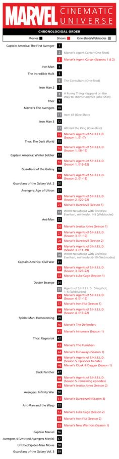 How to Watch Every Marvel Movie in the Perfect Order <<IT'S AN UPDATED CHRONOLOGICAL ORDER CHART I'VE BEEN LOOKING FOR THIS