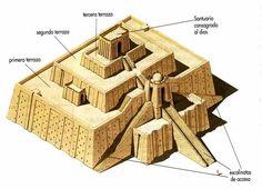 Estructura del zigurat
