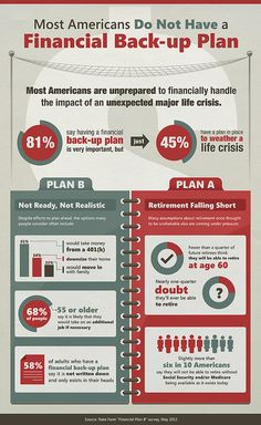 Do you have a financial back up plan?
