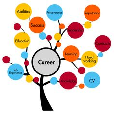 PowerSchool Learning : Guidance Department : Career Planning: Online Resources