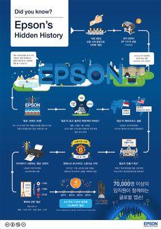 엡손의 역사에 관한 인포그래픽