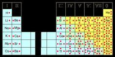 Lewis-Tabla periodica
