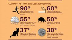Asthma Attacks Symptoms