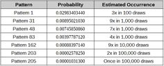 Sample combination patterns from lottery draw like the Australian Saturday Lotto Lucky Numbers For Lottery, Winning Lottery Numbers, Lotto Numbers, Lottery Winner, Winning The Lottery, Lottery Strategy, Lottery Tips, Lottery Tickets, Saving Money