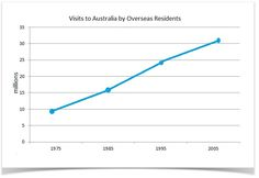 Academic IELTS Writing task 1 Sample 6 - Number of annual visits to Australia by overseas residents