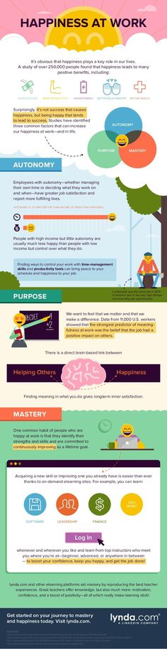 Management : HAPPINESS AT WORK Its obvious that happiness plays a key role in our lives.