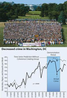 4.000 voluntarios se reunieron en Washington a meditar  y redujeron los crímenes un 24,6%