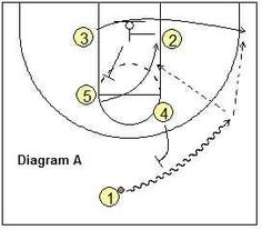 Last Second Situations - Coach's Clipboard #Basketball Coaching
