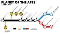 Planet of the Apes: A Timeline and an Explanation