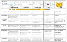 Trait Based Writing Rubric for K Kindergarten Writing Rubric, Writing Assessment, Reading Tutoring, Writing Rubrics, Writing Anchor Charts, Formative Assessment, Reading Intervention, Kindergarten Reading, Teaching Writing