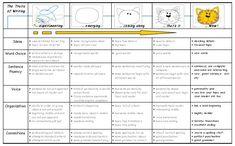 rubrics for writing   Kindergarten: a beginning writing rubric « SD71 Literacy Resources