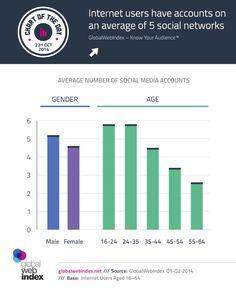 Les internautes sont inscrit en moyenne, à 5 médias sociaux.
