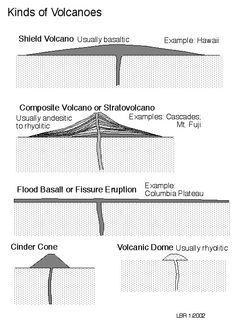 Three volcano types activities for 3rd graders science stuff this picture describes the different kinds of volcanoes it has examples of where you can find each type and what they are made of sciox Choice Image