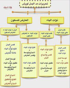 مد البدل لورش Coran Tajwid, Tajweed Quran, Quran Karim, Coran Islam, Islam Facts, Arabic Language, Learning Arabic, Islam Quran, Religion
