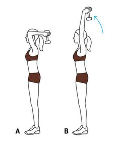 Overhead Extension: Stand with knees soft, arms straight up with elbows next to ears, holding a dumbbell in your hands. (A) Bend your elbows to a 90-degree angle. (B) Squeeze your triceps to straighten your arms, pressing the dumbbell up. Slowly lower to the start position. Complete 12 reps. #workout #triceps