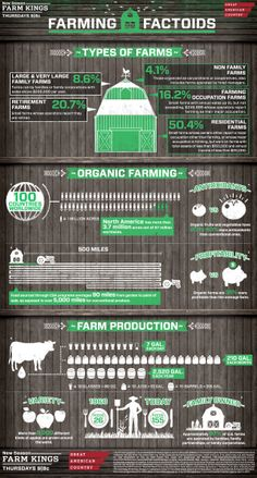Take a look at this cool, helpful infographic from Great American Country, breaking down fascinating farming facts. Don't forget to spread the word and share your new knowledge with your friends The Farm, Mini Farm, Small Farm, Organic Farming, Organic Gardening, Organic Fertilizer, Agriculture Facts, Farm Kings, Farm Facts