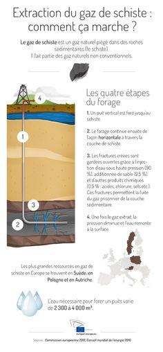Extraction du gaz de schiste : comment ça marche ?