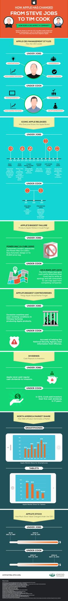 How Apple Has Changed From Steve Jobs To Tim Cook #Infographic #