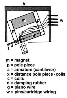turntable cartridge wiring diagram dp switch comprehensive guide adjustment set up and phono mc principle original by rudolf a bruil