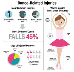 Dance-Related Injuries Infographic #pediatricresearch #dance
