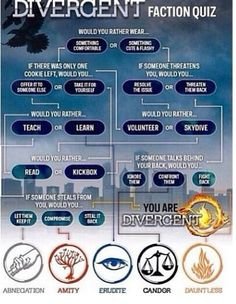 I'm Divergent. This is my third time taking a faction quiz and I'm aka ways divergent with erudite and candor Divergent Dauntless, Divergent Hunger Games, Divergent Fandom, Divergent Trilogy, Divergent Insurgent Allegiant, Divergent Party, Divergent Funny, Divergent Fanfiction, Divergent Costume