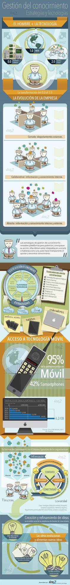 Gestión del Conocimiento: Estrategias y Tecnologías