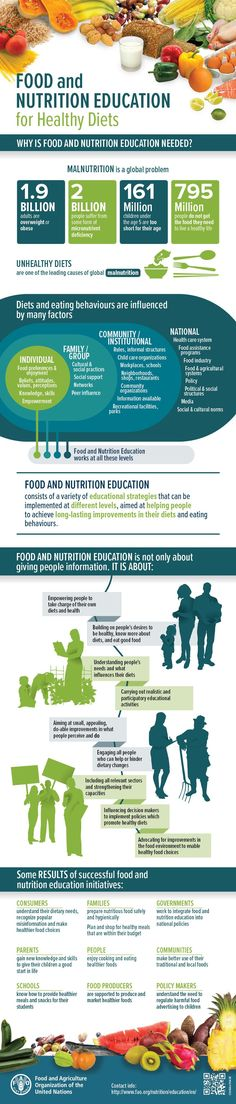 The importance of food and nutrition education for healthy diets.