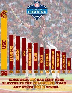 Way to go USC Trojans!!!! Fight on!!! ✌