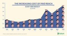 Facebook paid reach