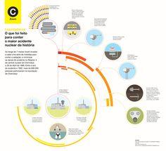 #infographic #design mary-go-round