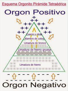 Energía Orgónica y Generadores de Orgón - Guerrero Espiritual