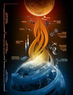 Journey to Mars développement art montrant des capacités conduisant à des missions habitées vers Mars