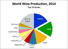 http://i1.wp.com/italianwinecentral.com/wp-content/uploads/Top-15-wine-producing-countries-2014.png