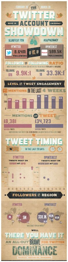 #Twitter vs #Pinterest: Who is winning on Twitter Account Showdown, as of Feb 19 to Mar 20 2012 #stats