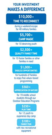 Your Investment Makes a Difference at YMCA of the Rockies