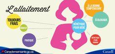 Les 7 avantages de l'allaitement : http://www.phac-aspc.gc.ca/hp-ps/dca-dea/stages-etapes/childhood-enfance_0-2/nutrition/reasons-raisons-fra.php?utm_source=Pinterest_HCdns&utm_medium=social&utm_content=Dec15_GreatReasonsToBreastfeed_FR&utm_campaign=social_media_13