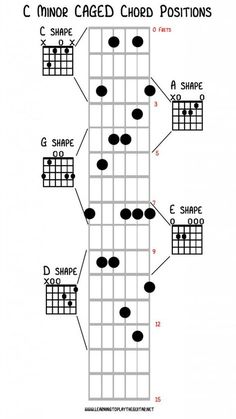 The CAGED chord system comes from the C A G E and D chord shapes on the guitar neck. With these 5 shapes chords can be played up along the guitar neck. Music Theory Guitar, Guitar Chords For Songs, Music Chords, Guitar Tips, Music Guitar, Playing Guitar, Learning Guitar, Learning Music, Guitar Solo