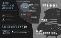 Human Trafficking Infographic: 12-14 is the average age for a girl entering sex slavery