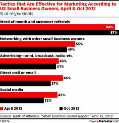 Small Businesses Strapped for Time, Cash Seek Marketing NameWorksDirect.com
