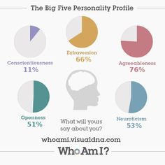 This is pretty accurate... I've just created my 'Who Am I?' #personality profile via @VisualDNA. Check it out https://whoami.visualdna.com/?c=us#feedback/28ae0691-4781-4020-b99c-5719a960135c or create one for yourself https://whoami.visualdna.com/